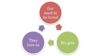 Love Give Cycle